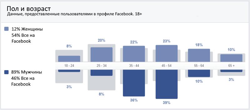 otchet_demograficheskie_dannye Индивидуальные аудитории на Facebook