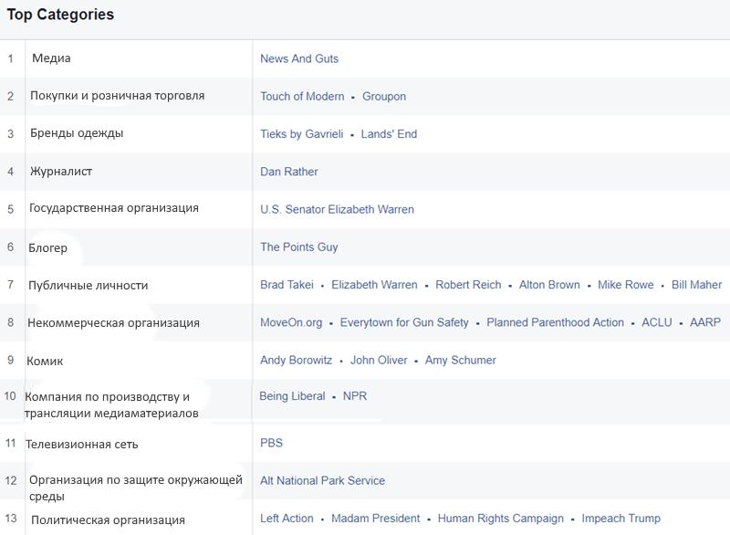 otchet_otmetki_nravitsya_ Индивидуальные аудитории на Facebook