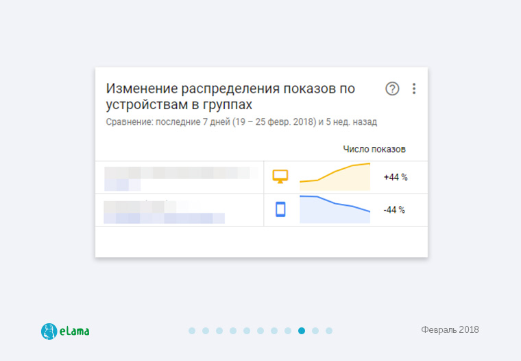 Сводки в AdWords