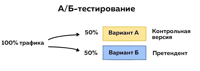 Процесс тестирования