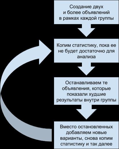 testirovanie_v_kontekstnoy_reklame.png