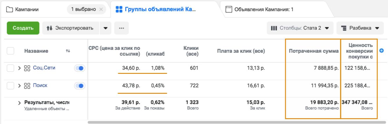 Статистика по разным аудиториям