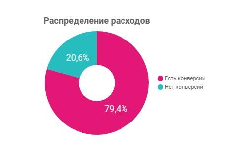 Распределение расходов