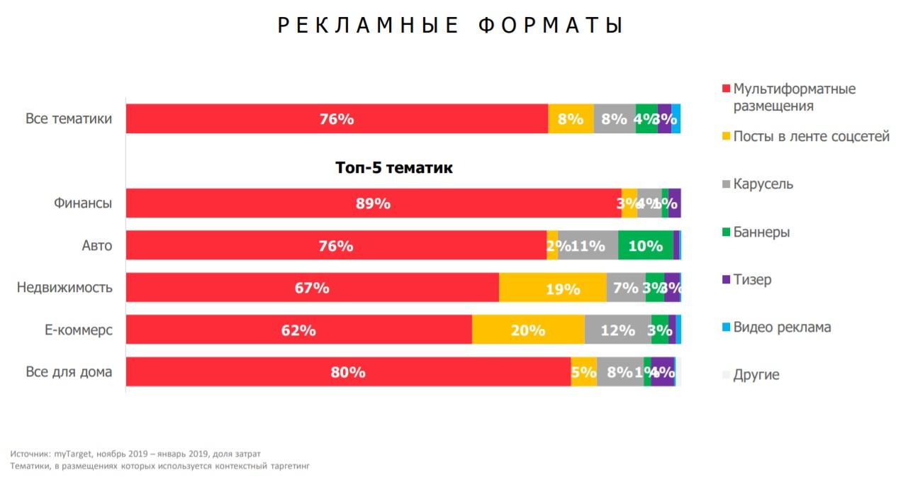 Статистика по рекламным форматам