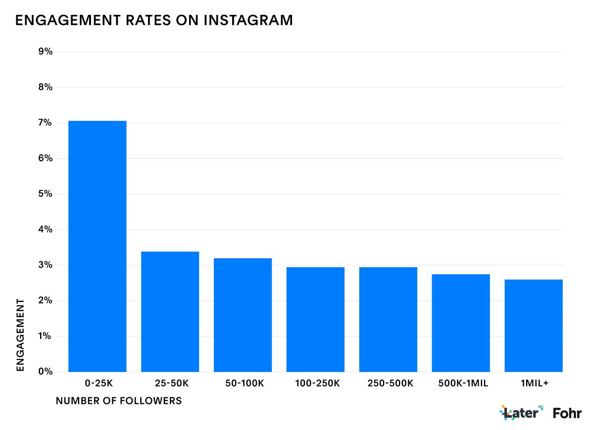 Данные о рынке блогеров в Instagram