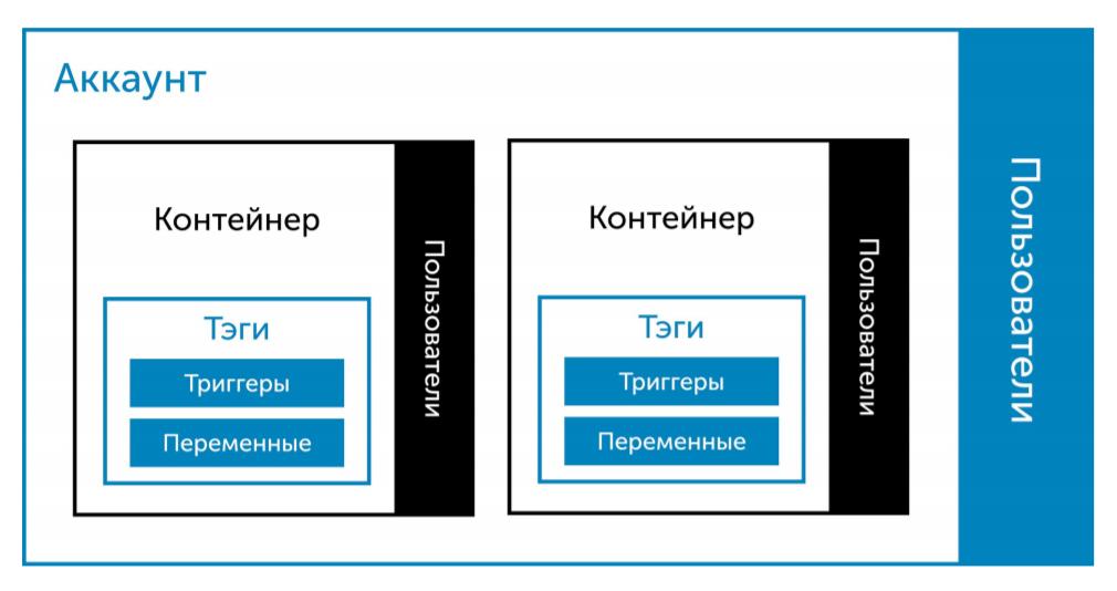 Структура GTM