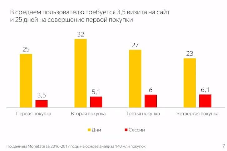 Таблица со статистикой по визитам пользователей на сайт перед покупкой