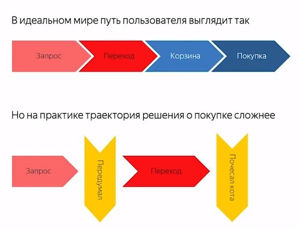Схема пользовательского пути