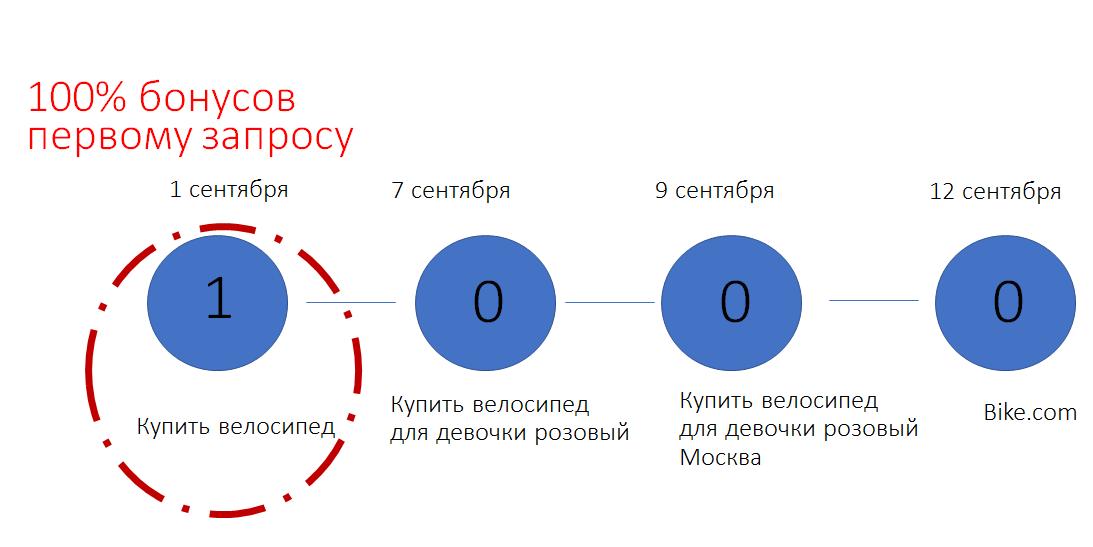 Схема модели атрибуции по первому клику