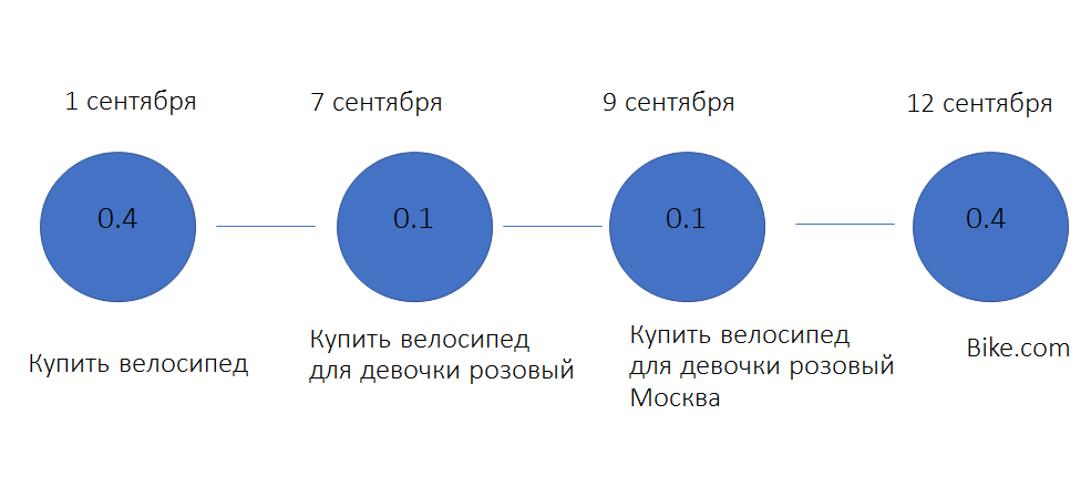 Схема модели атрибуции учетом позиции