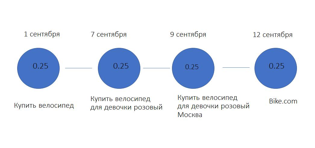 Схема линейной модели