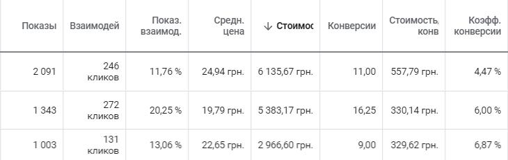 Три кампании с разным количеством коэффициентом и числом конверсий