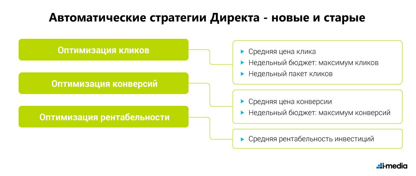 Автоматические стратегии Директа