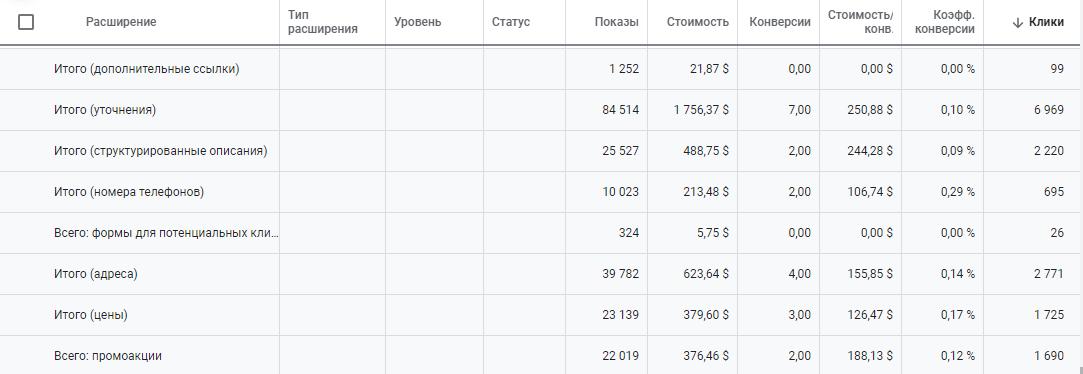Статистика по расширениям