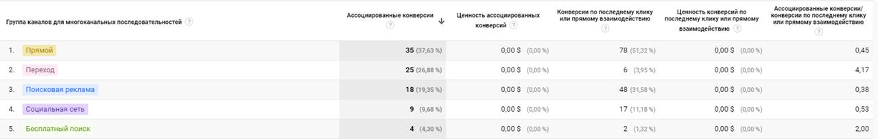 Отчет в Analytics: по ассоциированным конверсиям
