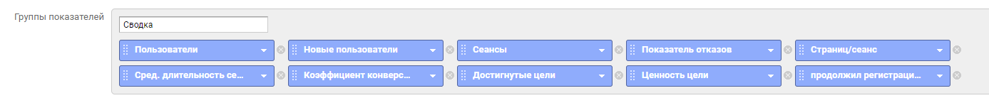 Google Analytics: отчеты
