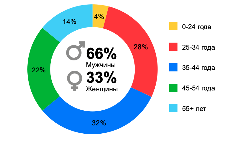 Данные Яндекса и Calltouch