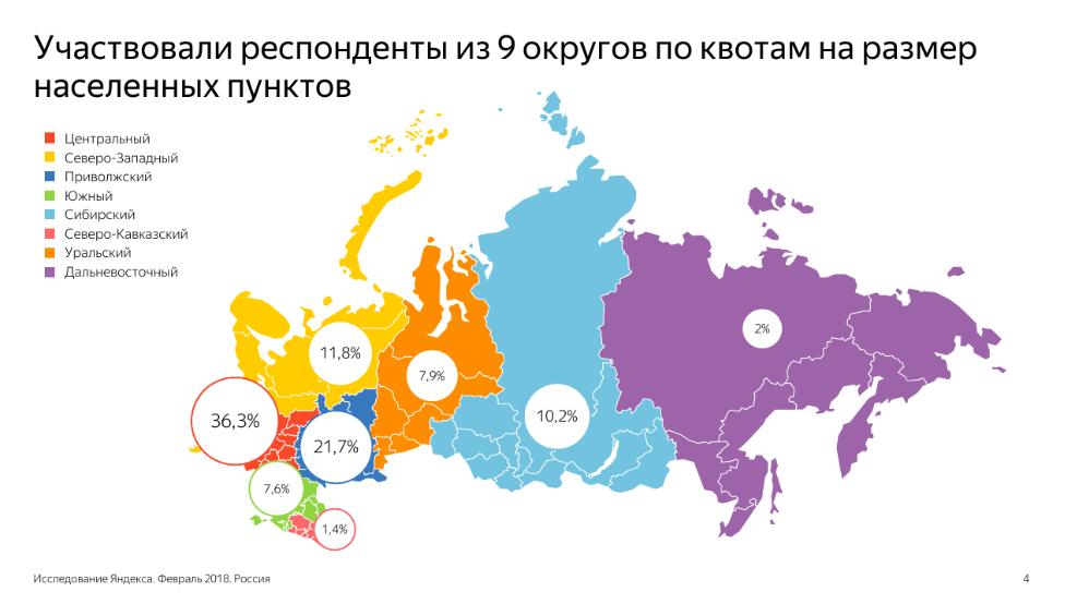 Покупатели по регионам