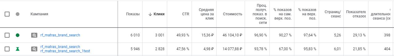 Результаты по основной и экспериметальной кампаниям