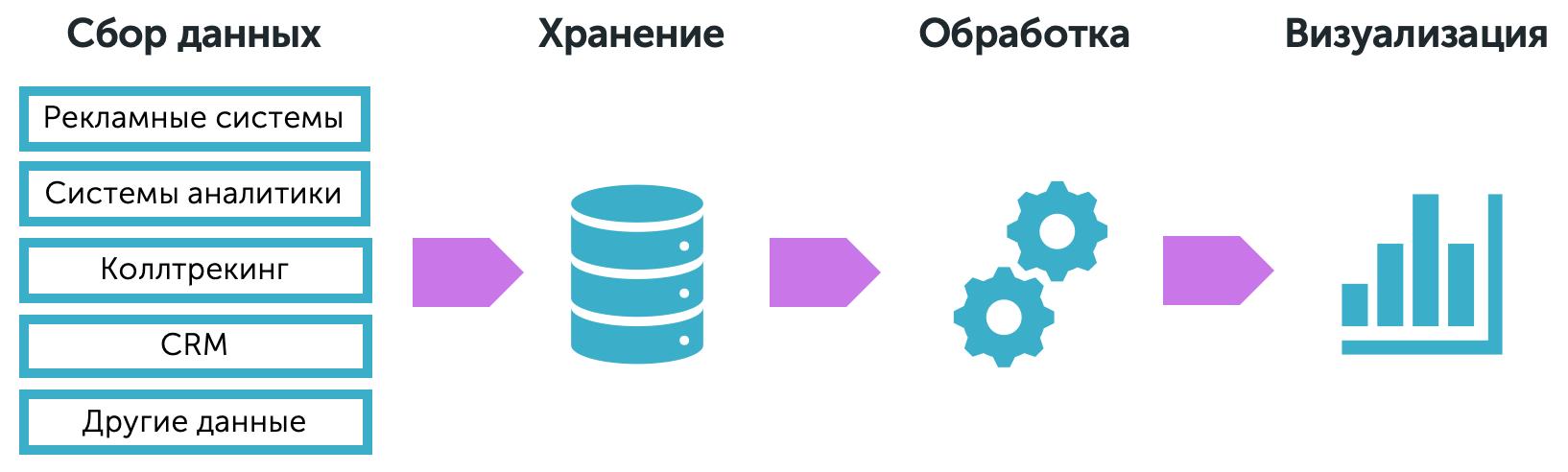 Сведение данных - схема
