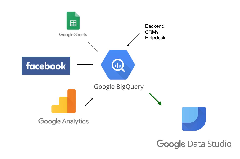 Схема работы с Google BigQuery