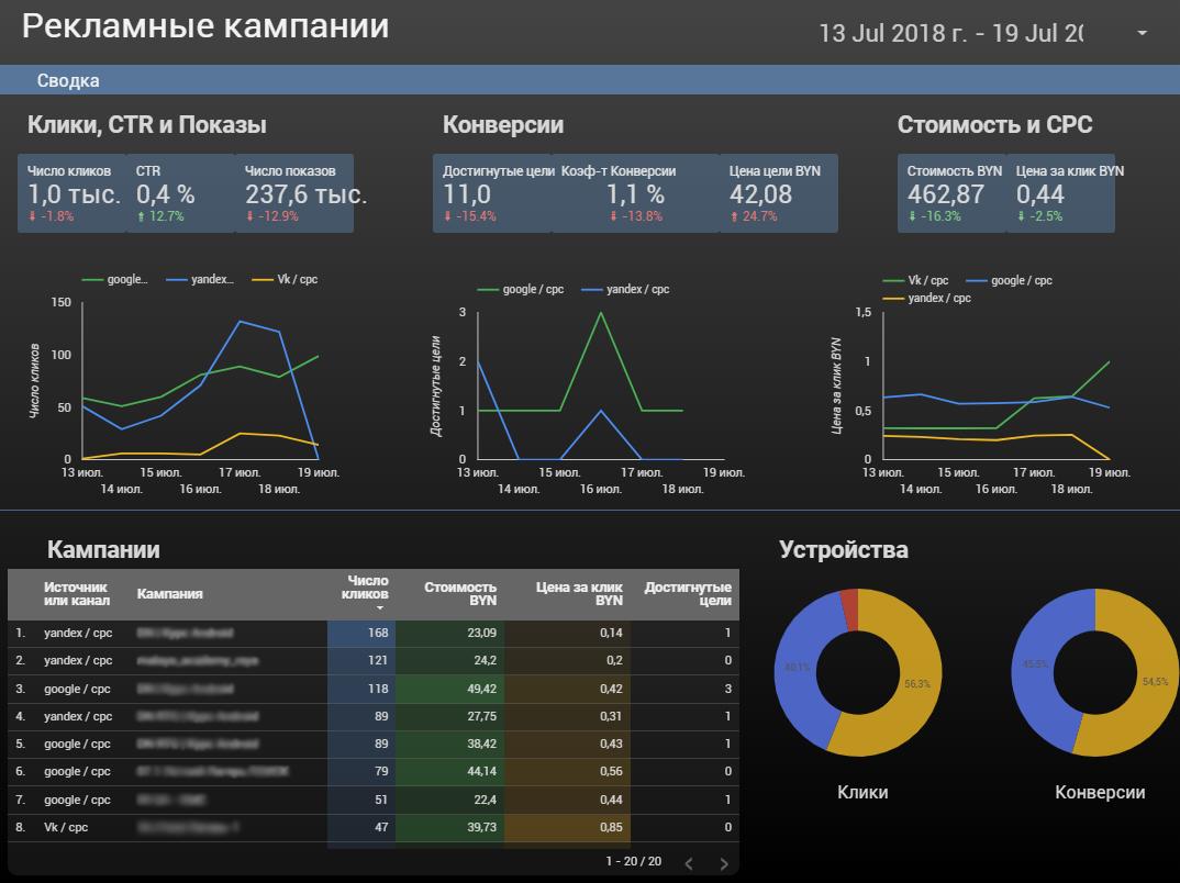 Отчет в Data Studio