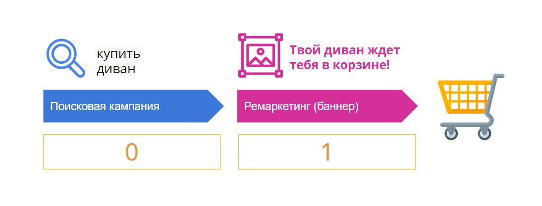 Пример цепочки из поисковой и ремаркетинговой кампании