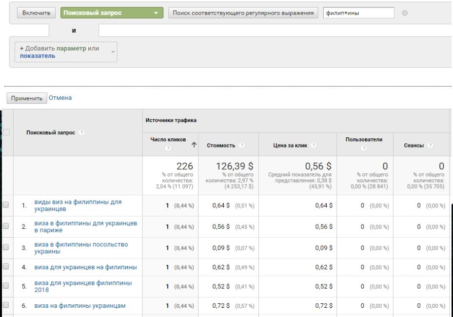 Фильтрация запросов в Google Analytics