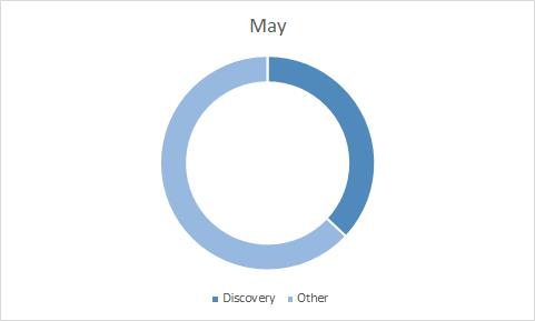 Бюджет в мае