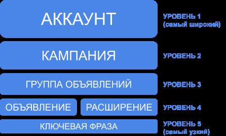 Структура аккаунта google