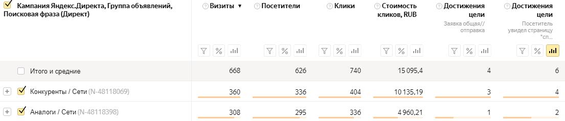 Статистика по сетям