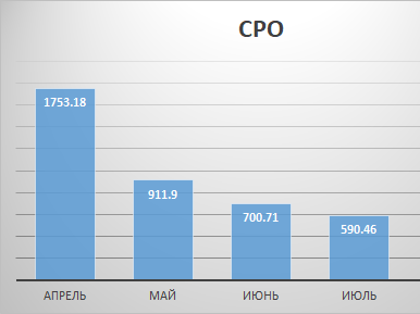 результаты CPO за 2019 года
