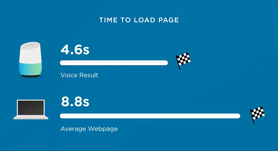 Требования к скорости загрузки страницы