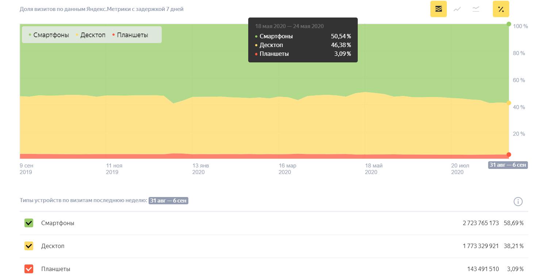 Доля мобильного трафика по данным Яндекс.Радара