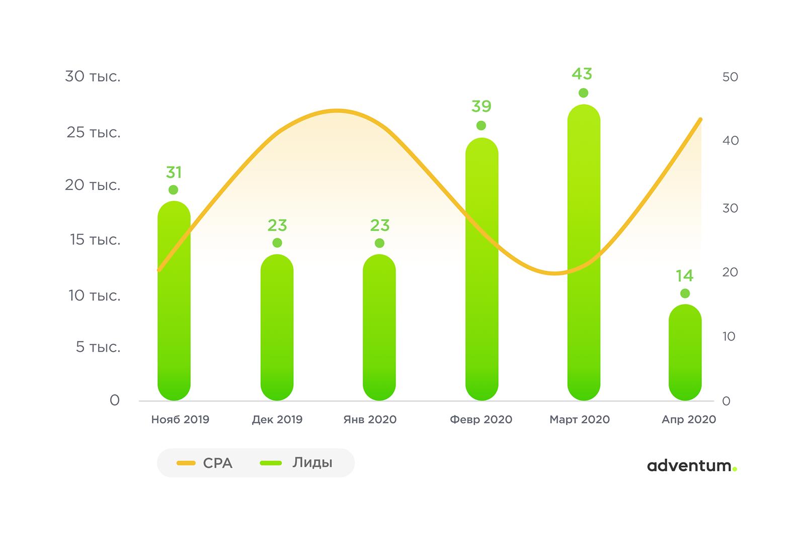 Динамика количества лидов и их стоимости в кампании по брендовым запросам в Google Ads до подключения автостратегий