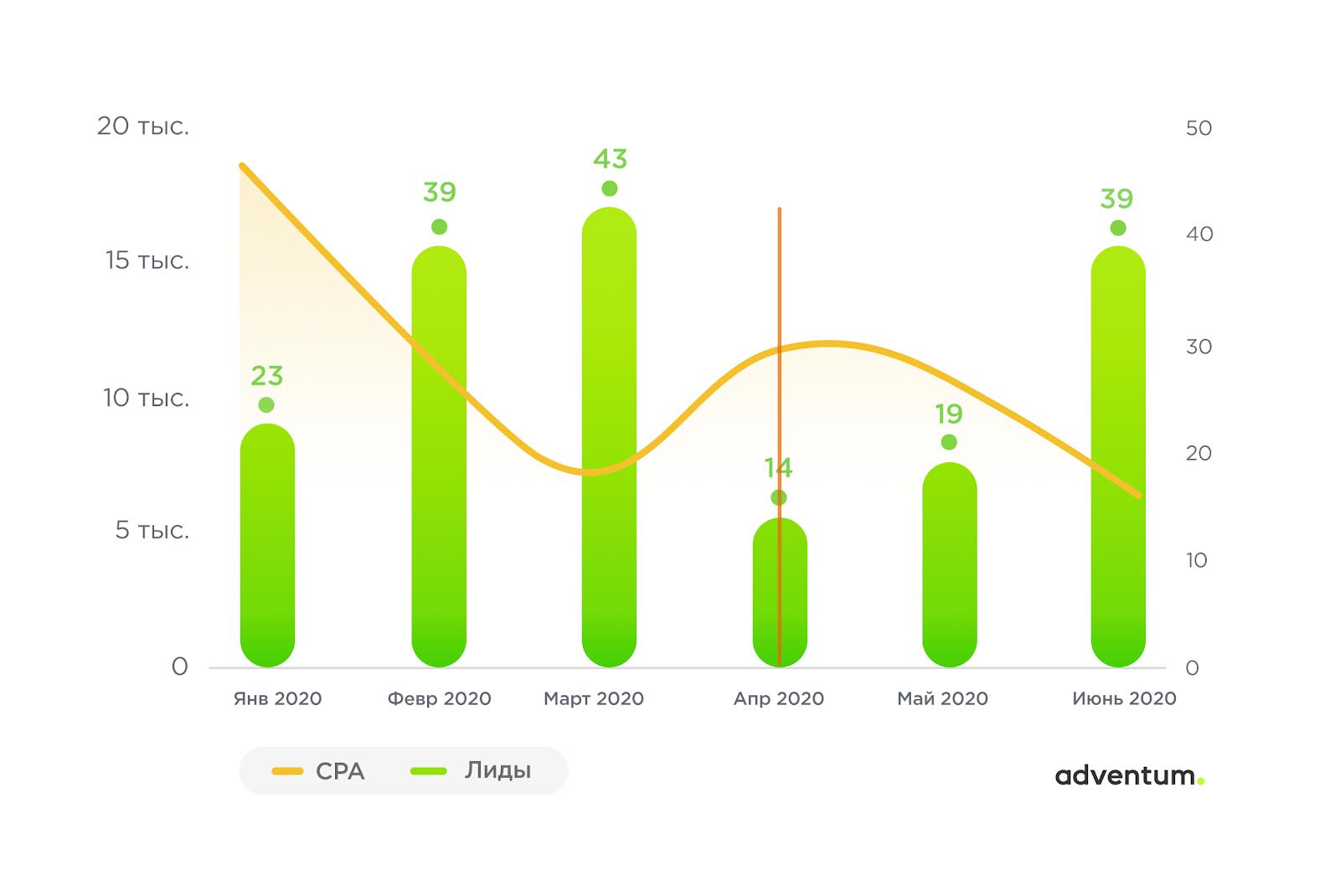 Динамика количества лидов и их стоимости в кампании по брендовым запросам в Google Ads после подключения автостратегий в середине апреля и после