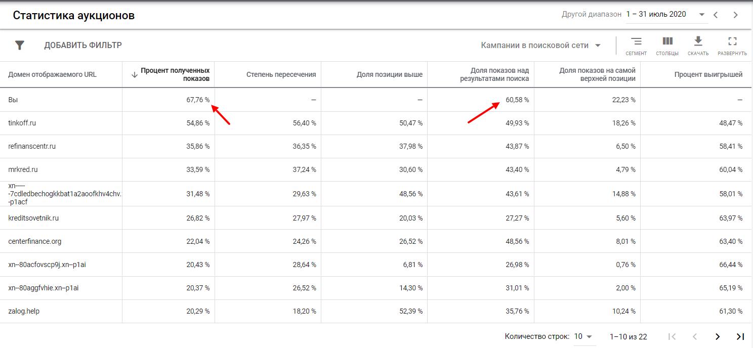 Статистика аукционов для кампаний