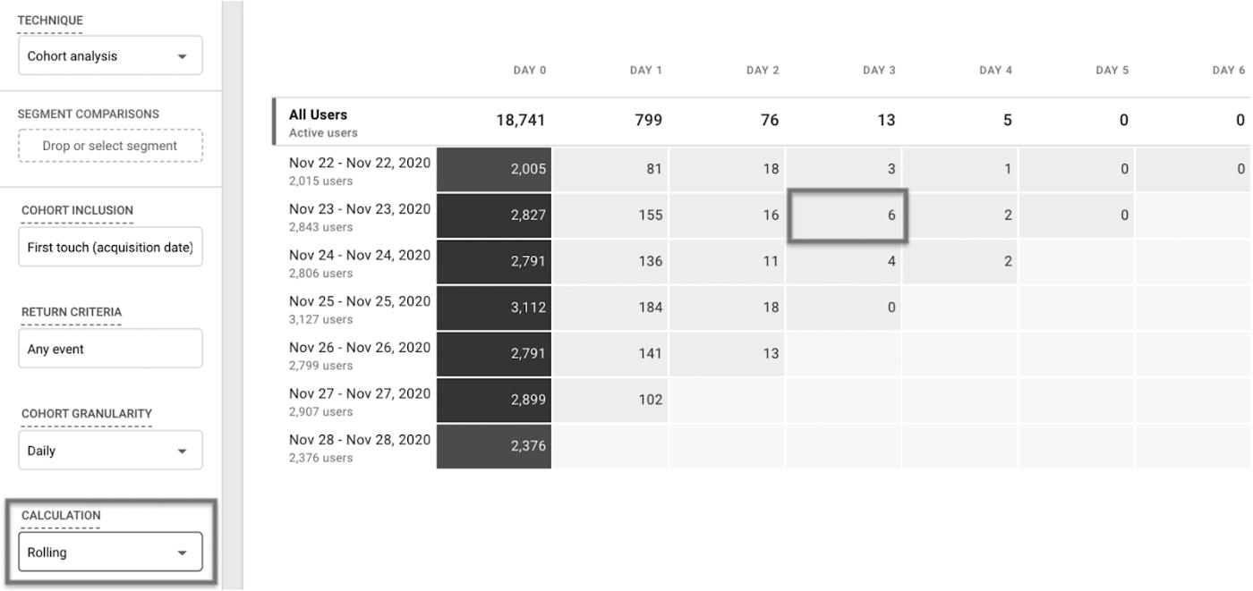 Скользящий расчет показывает, что шестеро из этих пользователей возвращались каждый день в течение трех дней с 23 ноября.