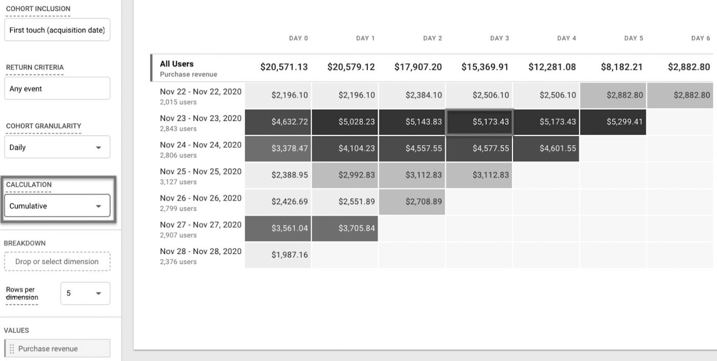Совокупный расчет показывает, что пользователи, привлеченные 23 ноября, приобрели товаров на сумму $5173,43 в течение первых четырех дней после приобретения.