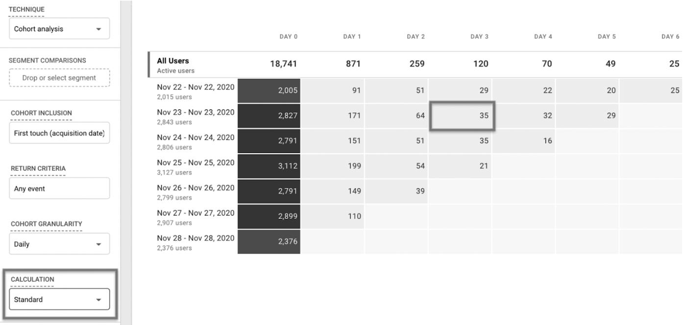 Стандартный расчет показывает, что 35 пользователей были привлечены 23 ноября, а затем вернулись на сайт через три дня.