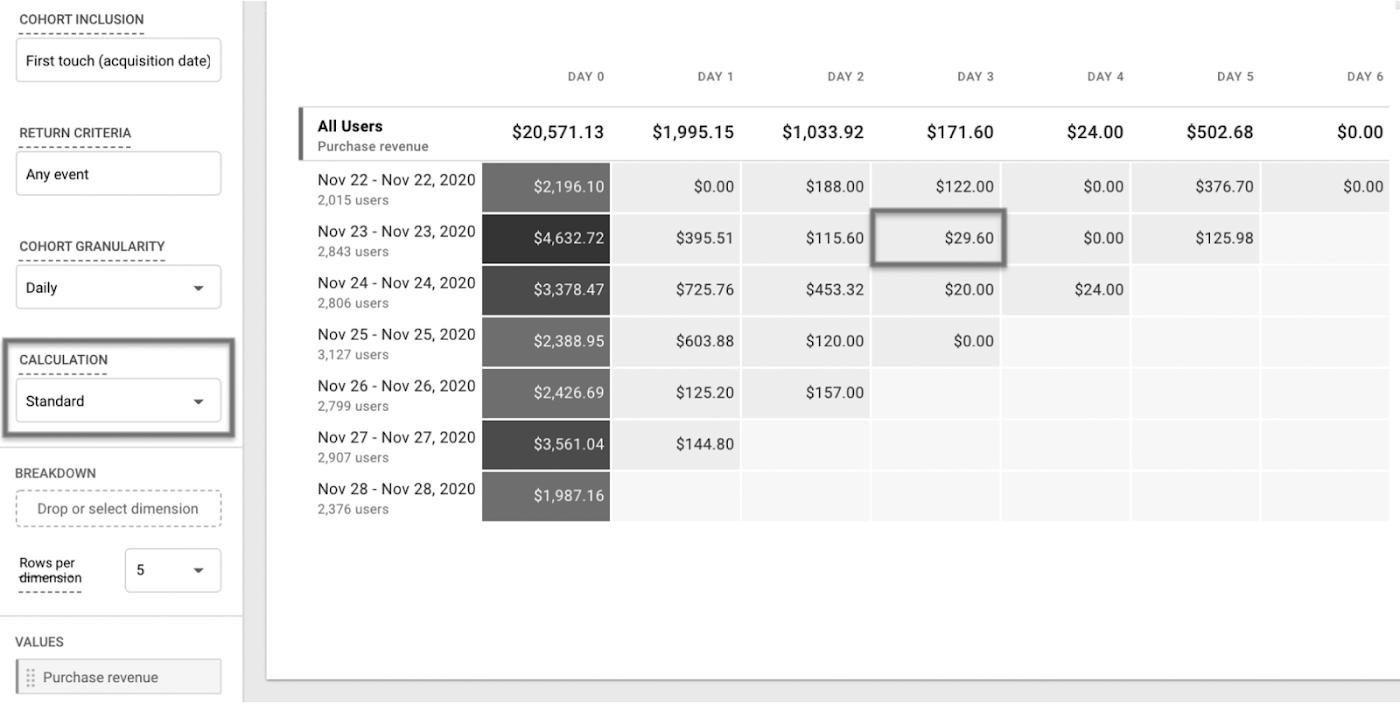 Стандартный расчет показывает, что пользователи, вернувшиеся на сайт на третий день после первого посещения 23 ноября, приобрели в этот день товаров на сумму $29,60.