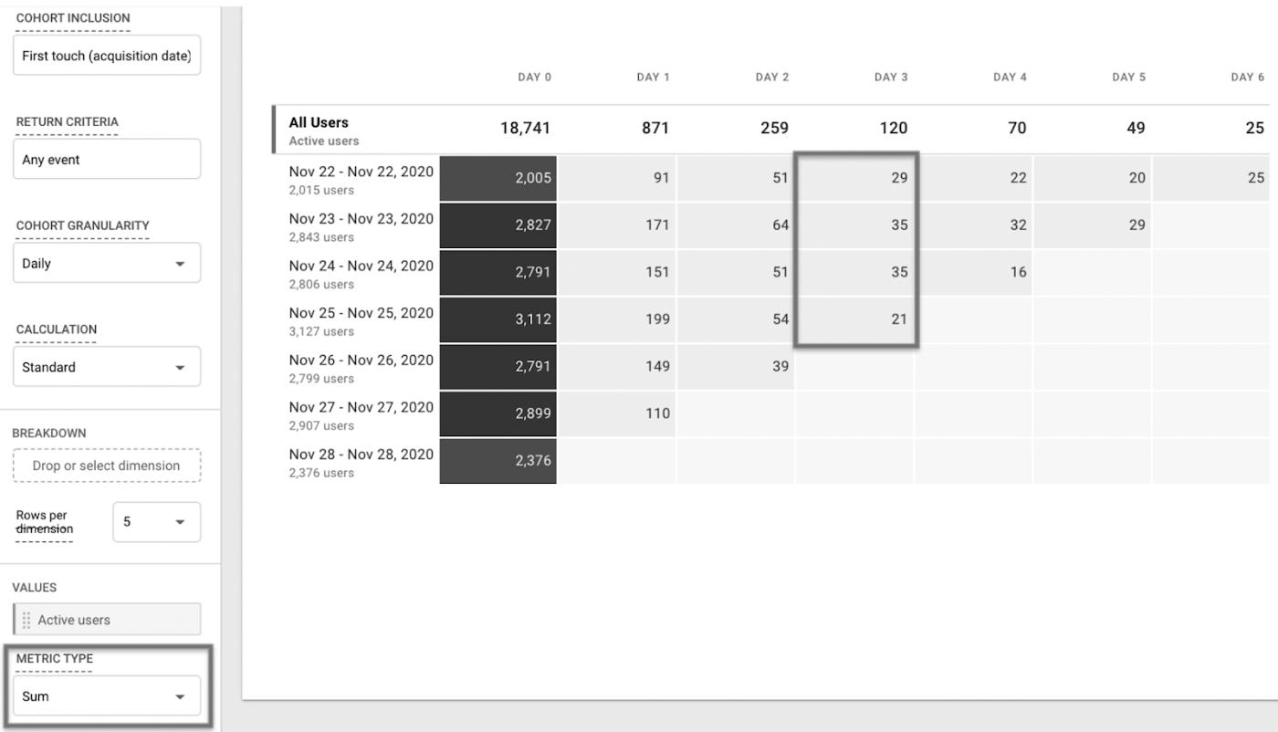 Тип метрики «Сумма» позволяет увидеть общее количество вернувшихся пользователей на третий день.