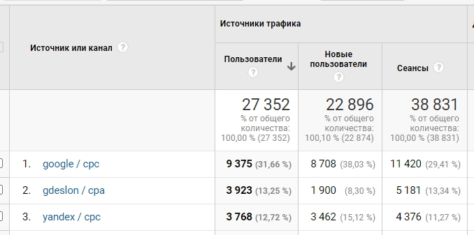 Фрагмент отчета из Google Analytics